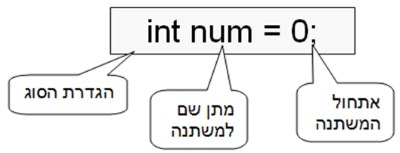 Int syntax - תחביר